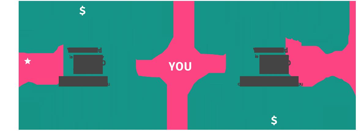 Ss referral loop